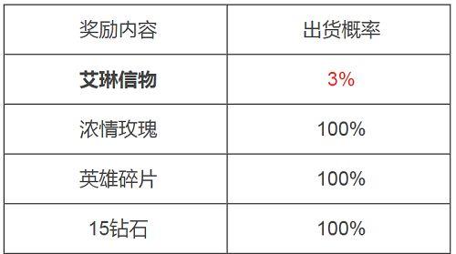王者荣耀艾琳信物领取次数及抽奖概率分析[多图]图片2