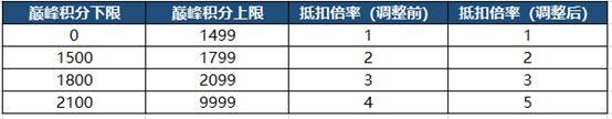 王者荣耀4月8日更新了哪些内容?4月8日s23赛季开启[多图]图片56