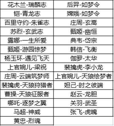 王者荣耀6周年限定皮肤返场投票什么时候开始?六周年返场皮肤投票活动说明[多图]图片2