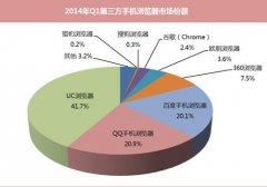 QQ浏览器、UC浏览器及百度手机浏览器下载最新排名[图]