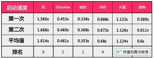 2015看片速度最快的浏览器排行榜[多图]图片1