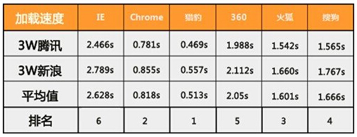2015看片速度最快的浏览器排行榜[多图]图片2