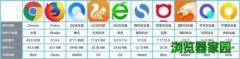2020手机上最快的浏览器评测[多图]