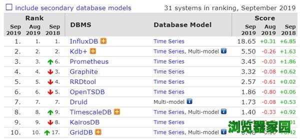 数据库排行榜2019年9月排名 微软SQL Server分数下滑[多图]图片9