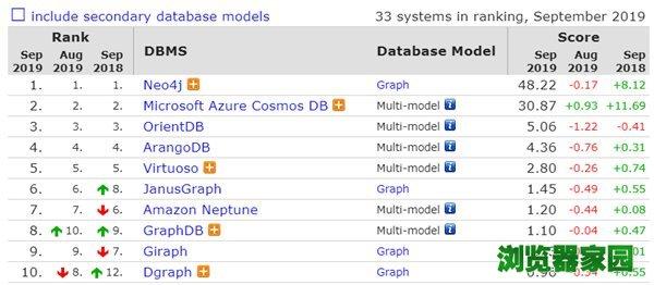 数据库排行榜2019年9月排名 微软SQL Server分数下滑[多图]图片8