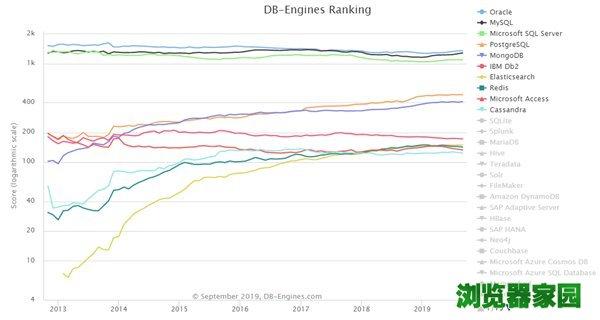 数据库排行榜2019年9月排名 微软SQL Server分数下滑[多图]图片4