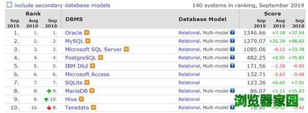 数据库排行榜2019年9月排名 微软SQL Server分数下滑[多图]图片5
