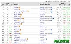 数据库排行榜2019年9月排名 微软SQL Server分数下滑[多图]