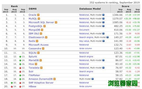 数据库排行榜2019年9月排名 微软SQL Server分数下滑[多图]图片1
