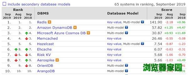 数据库排行榜2019年9月排名 微软SQL Server分数下滑[多图]图片6