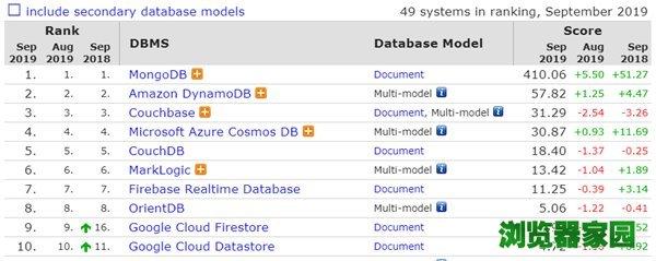 数据库排行榜2019年9月排名 微软SQL Server分数下滑[多图]图片7